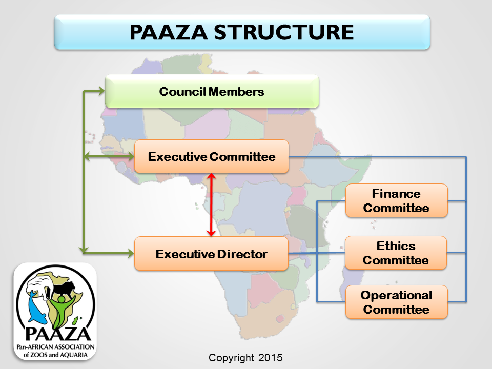 PAAZA Structure May 2015